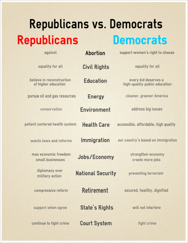 republicans and democrats similar differences The republican national convention proved yet again that the gop talks about  america and us policy with an entire unique vocabulary.